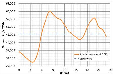 Flexstrom-aus-Biogas01